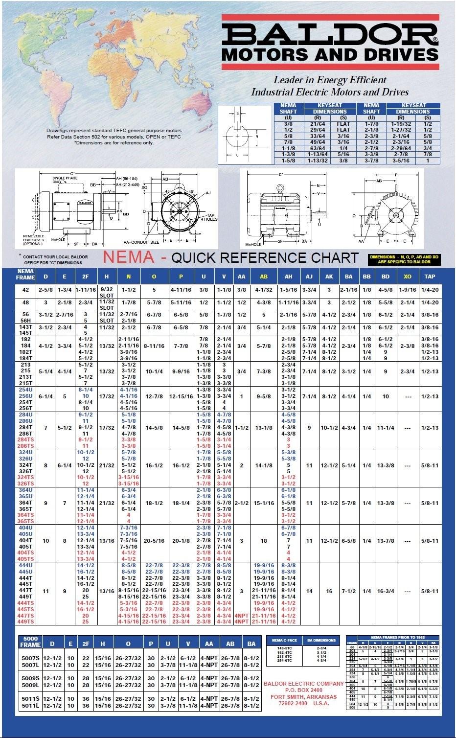 NEMA Quick Reference Chart